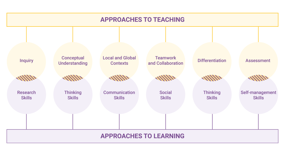 Connecting Approaches to Teaching with Approaches to Learning