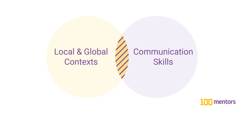 Venn Diagram: Local & Global Contexts and Communication Skills