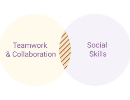 How teaching focused on Teamwork empowers student Social Skills: Simplifying Approaches to Teaching & Learning Series (Part 4)