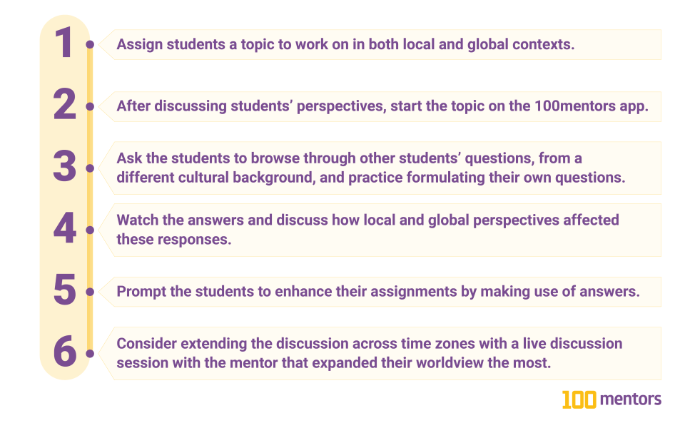 1. Assign students a topic to work on in both local and global contexts. 2. After discussing students' perspectives, start the topic on the 100mentors app. 3. Ask the students to browse through other students' questions, from a different cultural background, and practice formulating their own questions.  4. Watch the answers and discuss how local and global perspectives affected these responses. 5. Prompt the students to enhance their assignments by making use of answers. 6. Consider extending the discussion across time zones with a live discussion session with the mentor that expanded their worldview the most.