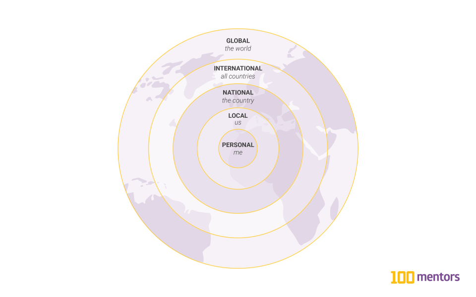 Concentric circles showing the increase in scale from the personal (me), to the local (us), national (the country), international (all countries), and global (the world).