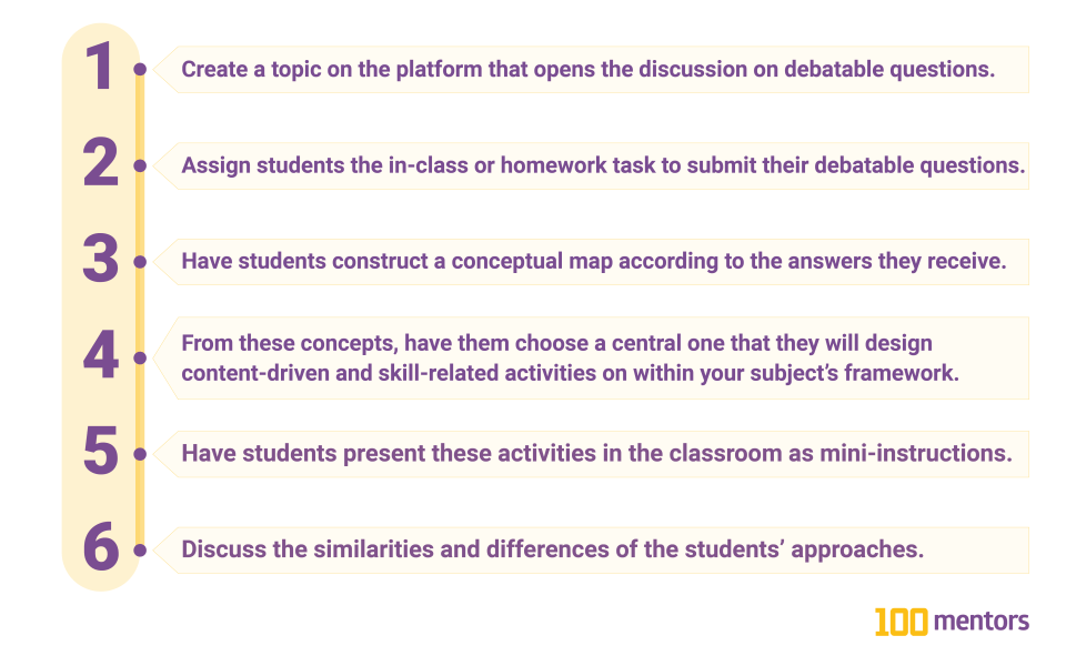 #1 Create a topic on the platform that opens the discussion on debatable questions. #2 Assign students the in-class or homework task to submit their debatable questions. #3 Have students construct a conceptual map according to the answers they receive. #4 From these concepts, have them choose a central one that they will design content-driven and skill-related activities on within your subject's framework. #5 Have students present these activities in the classroom as mini-instructions. #6 Discuss the similarities and differences of the students' approaches.