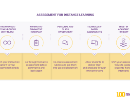 5 tips for online assessment of student learning