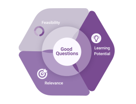 Is this a good question? Bonus: Question Qualities summative infographic