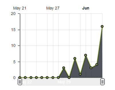 Podcast Stats for June