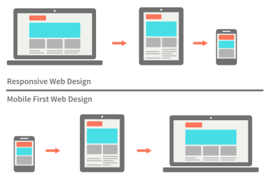 responsive vs mobile first