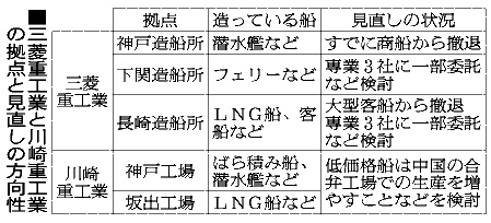 三菱重工業と川崎重工業の拠点と見直しの方向性