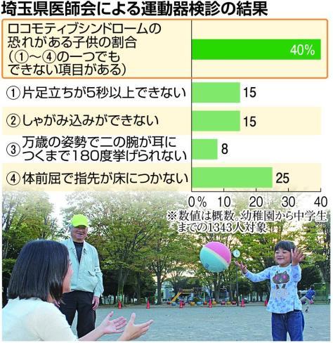 埼玉県医師会による運動器検診