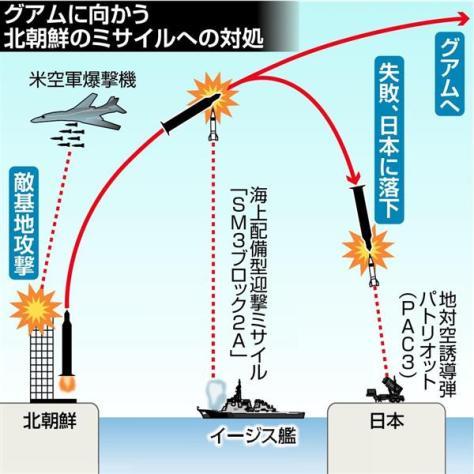 グアムへ向かう北朝鮮のミサイルへの対処