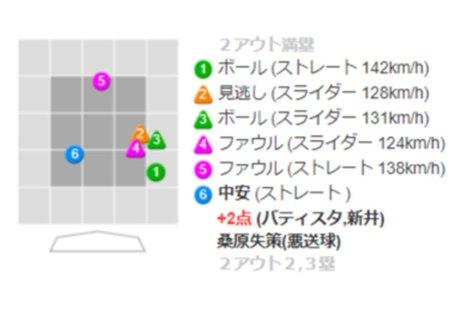 先制2点適時打を放った広島・田中の打席詳細