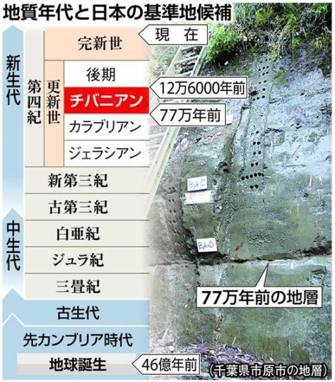 地質年代と日本の基準地候補