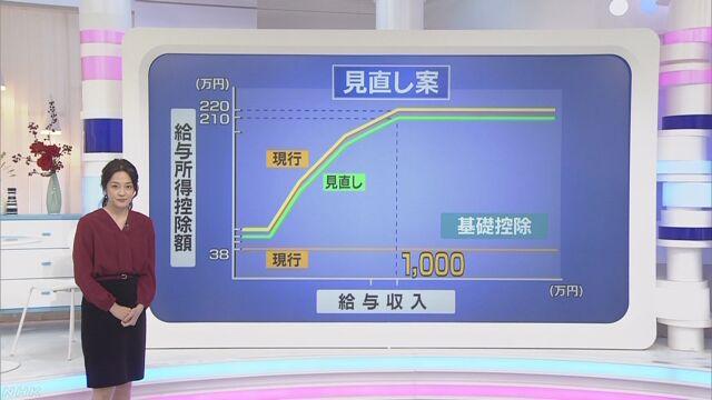 """所得税控除見直し """"年収800万円超で増税"""" 最終調整へ"""