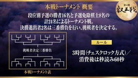 第4期 叡王戦 本選トーナメント概要