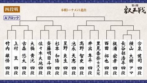 第4期 叡王戦 段位別予選『四段戦』トーナメント表