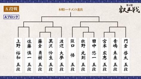 第4期 叡王戦 段位別予選『五段戦』トーナメント表 Aブロック