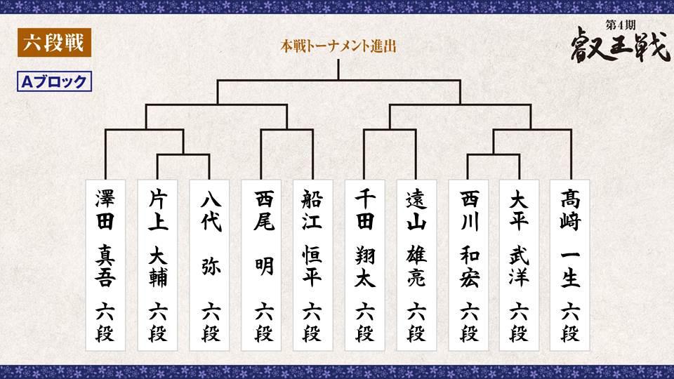 第4期 叡王戦 段位別予選『六段戦』トーナメント表 Aブロック