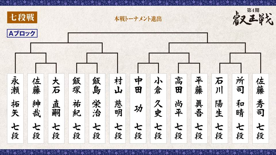 第4期 叡王戦 段位別予選『七段戦』トーナメント表 Aブロック