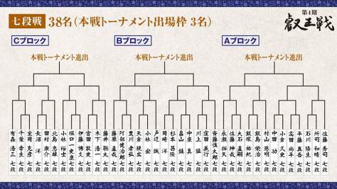 第4期 叡王戦 段位別予選『七段戦』トーナメント表 全体
