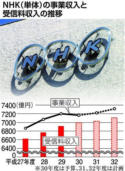 NHK(単体)の授業収入と受信料収入の推移
