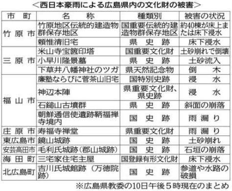 西日本豪雨による広島県内の文化財の被害