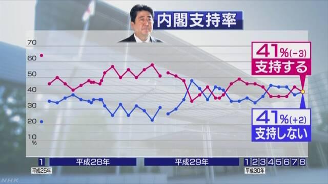 NHK世論調査 内閣支持・不支持とも41%