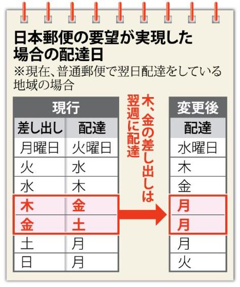 日本郵便の要望が実現した場合の配達日