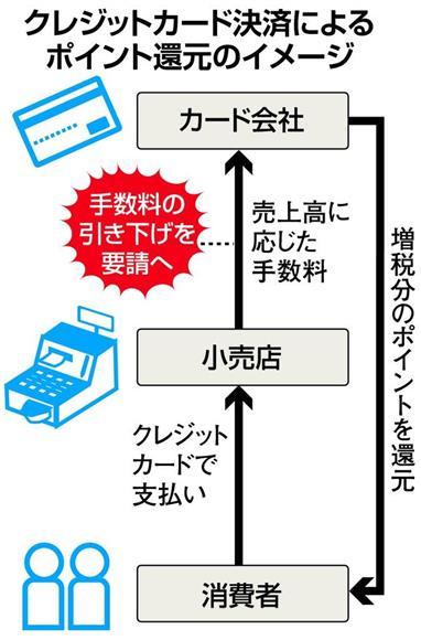 クレジットカード毛際によるポイント還元のイメージ