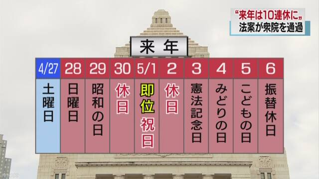 皇太子さまの天皇即位に伴う10連休法案が衆院で可決