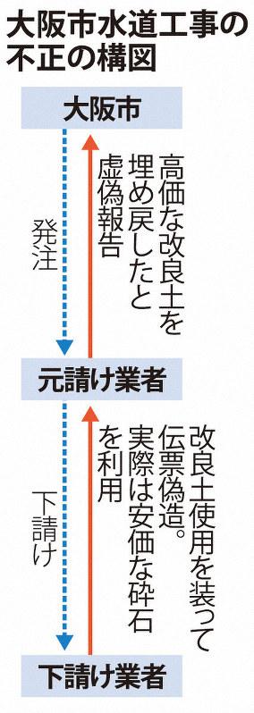 大阪市水道工事の不正の構図