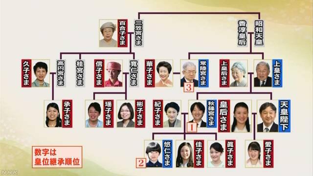 女性宮家の創設 保守層中心に慎重論 議論見通せず   NHKニュース