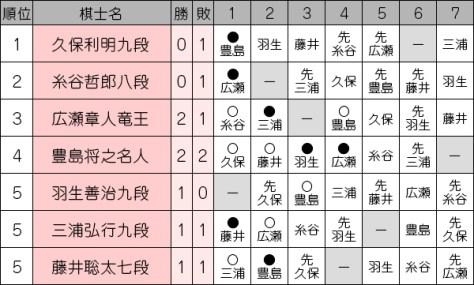 第69期大阪王将杯王将戦挑戦者決定戦 リーグ表
