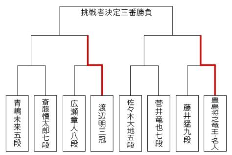 第5期叡王戦 本戦トーナメント対戦表