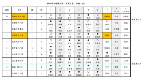 7回戦が進行中のA級順位戦のリーグ表