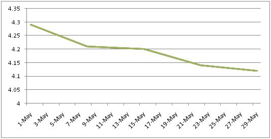 4506 Transcripts Graph housing market