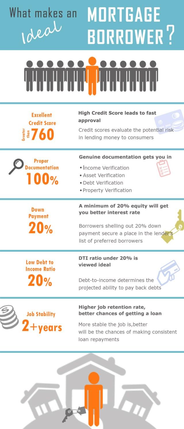 Ideal Mortgage Borrower