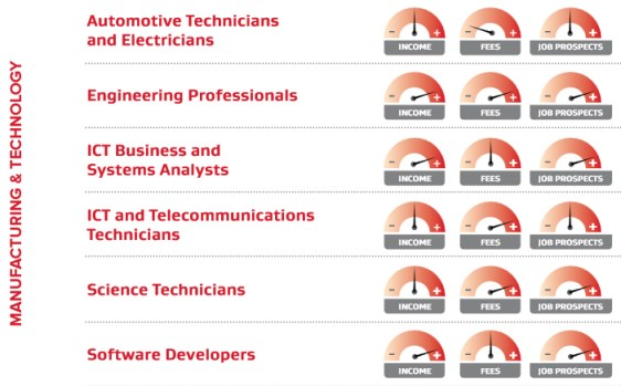 Manufacturing and Technology Job Prospects New Zealand