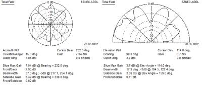 EZNEC far field plot 10m
