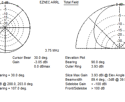 EZNEC far field plot 80m