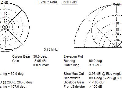 EZNEC far field plot 80m
