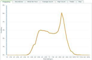 eBird Frequency Graph