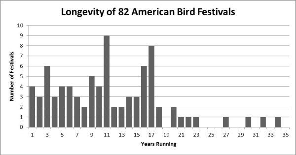 Age of 82 American bird festivals with available data. Average festival age in this group is 11.3 years. The Cape May Autumn Birding Festival, which claims to be 68 years old, is excluded from this graph.