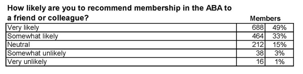 how likely are you to recommend members