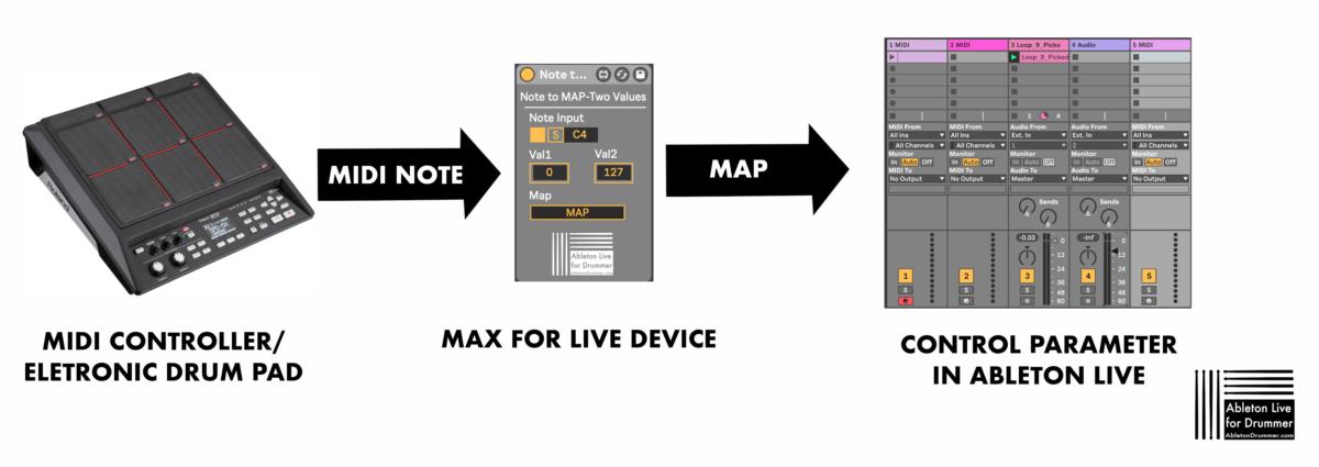Map control flexible via Max for Live