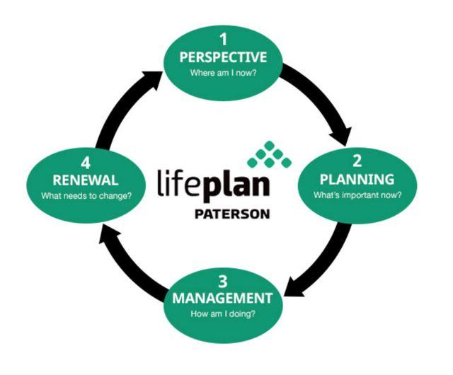 LifePlan Process