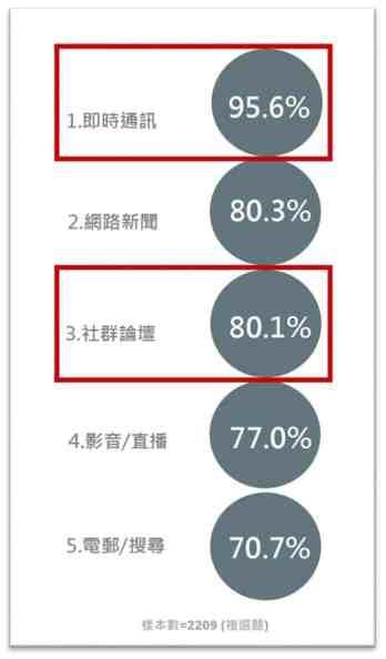 根據 2020 台灣網路報告的調查,「即時通訊」軟體的使用率持續超越「社群論壇」等平台。