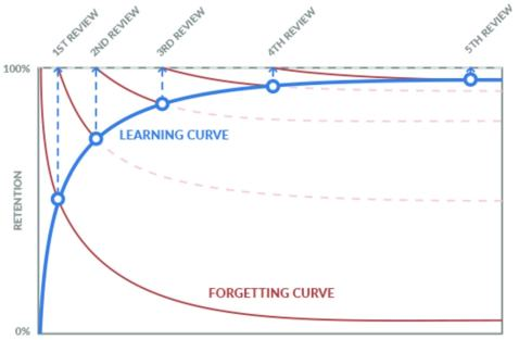 forgetting_curve