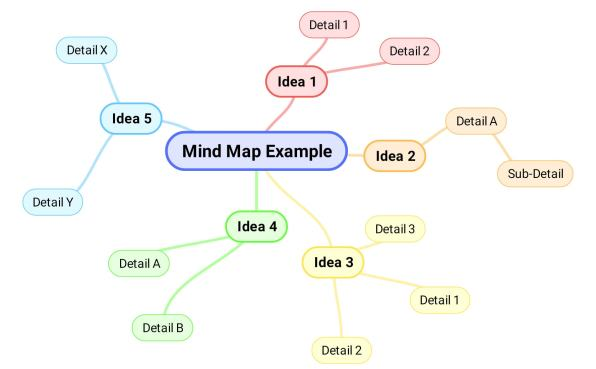 mind_map_example