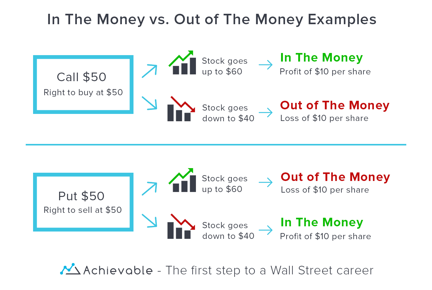 Options Basics: In The Money vs. Out of The Money