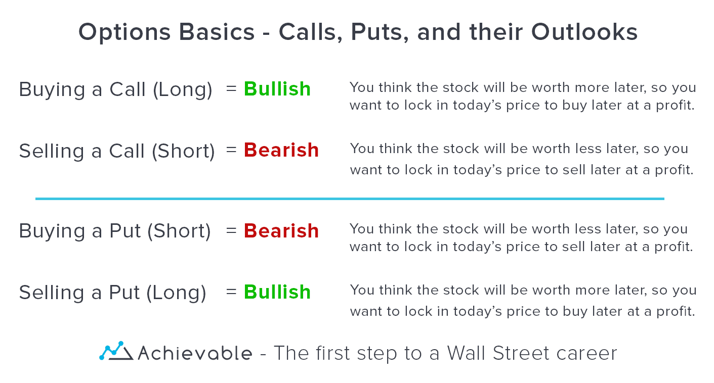Options Basics: Calls and Puts
