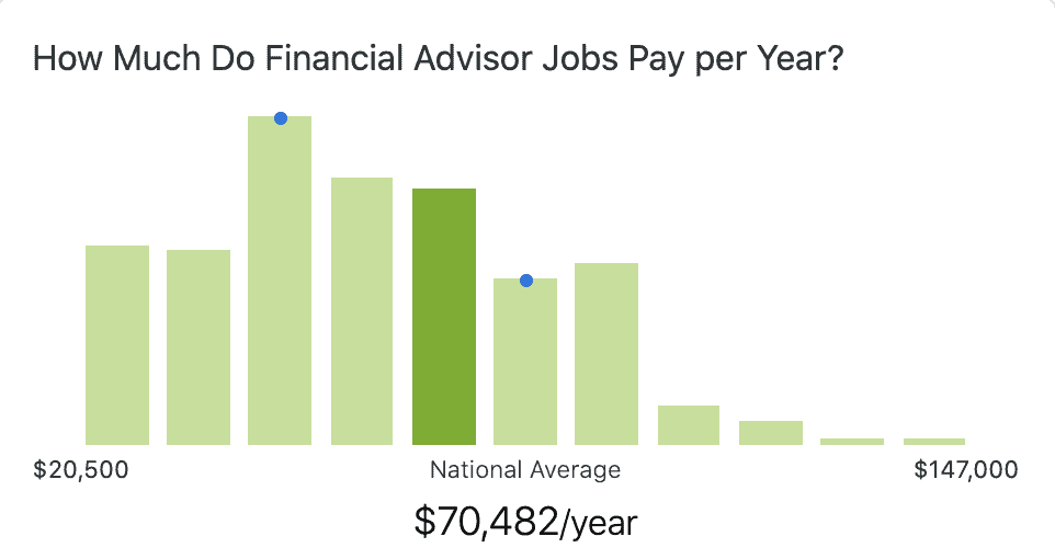 financial-advisor-salary